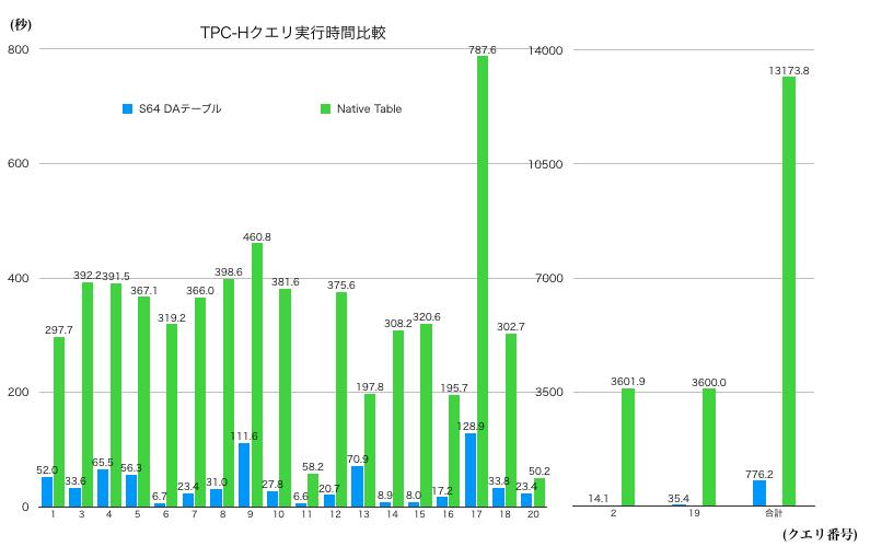 TPC-H実行時間比較