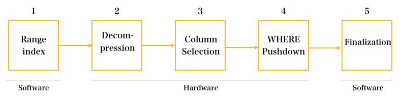 高速化処理における5つのステージ