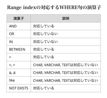 Range indexの対応するWHERE句の演算子