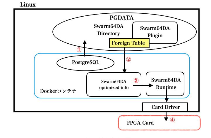 Swarm64 DA導入時の内部相関図